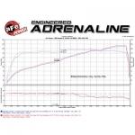 aFe Momentum GT Pro 5R Stage-2 Si Intake System; Jeep Wrangler JK 12-14 V6-3.6L